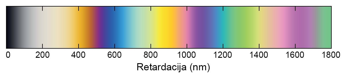 Slika 4. Boje ugašene za različite relativne retardacije